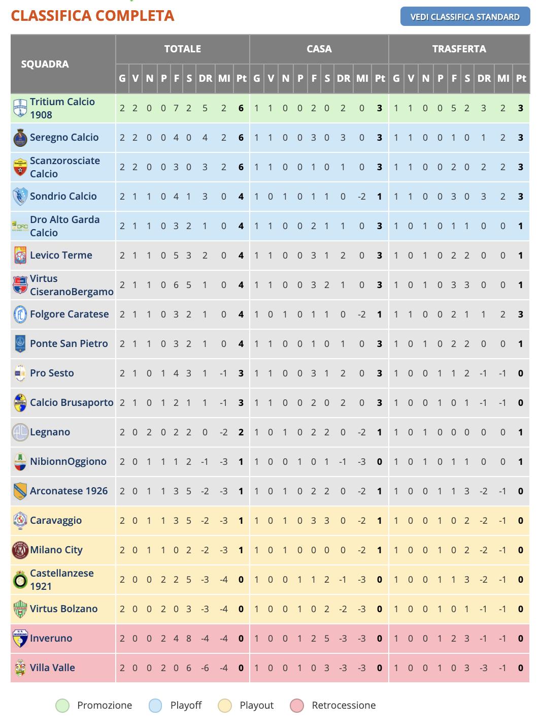 Calcio Serie D Girone B 2019 2020 Classifica 09092019 Milano City Fc